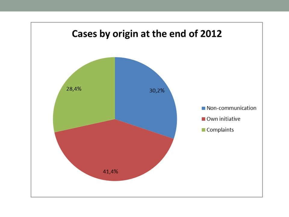 14 Faza sądowa Przekazanie sprawy do Trybunału 2 msc Orzeczenie 2 lata (?) LFN 260/ 2 odesłanie do Trybunału 18 msc Faza przed-sądowa (sprawy art.