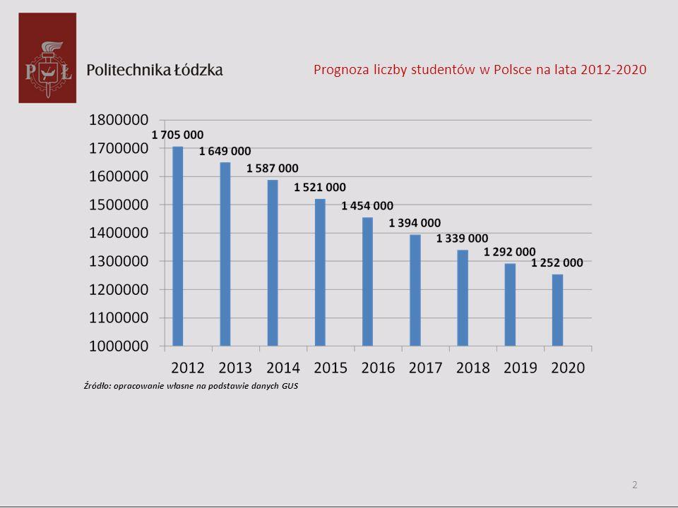 Prognoza liczby studentów w Polsce na lata 2012-2020 Źródło: opracowanie własne na podstawie danych GUS 2
