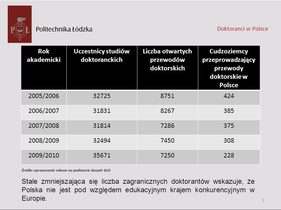 Doktoranci w Polsce Rok akademicki Uczestnicy studiów doktoranckich Liczba otwartych przewodów doktorskich Cudzoziemcy przeprowadzający przewody dokto