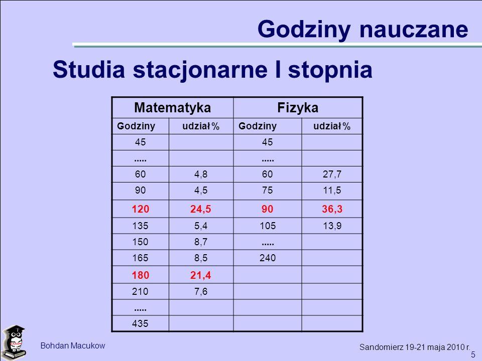 6 Bohdan Macukow Sandomierz 19-21 maja 2010 r.