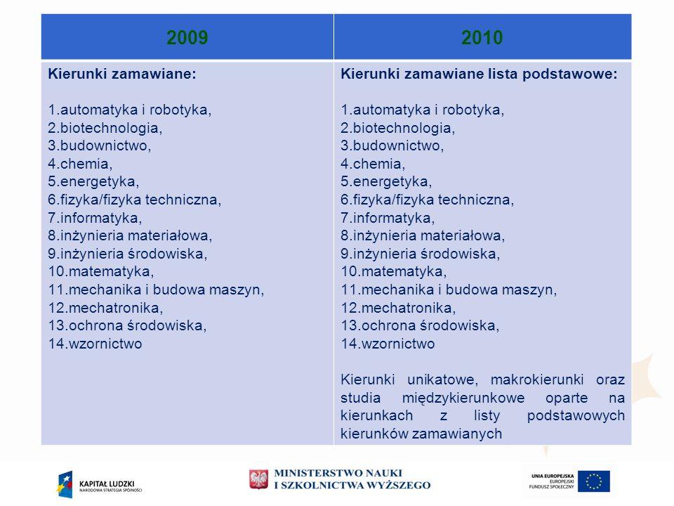 20092010 Kierunki zamawiane: 1.automatyka i robotyka, 2.biotechnologia, 3.budownictwo, 4.chemia, 5.energetyka, 6.fizyka/fizyka techniczna, 7.informaty