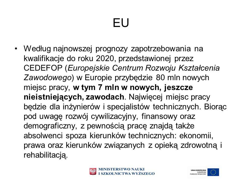 EU Według najnowszej prognozy zapotrzebowania na kwalifikacje do roku 2020, przedstawionej przez CEDEFOP (Europejskie Centrum Rozwoju Kształcenia Zawo