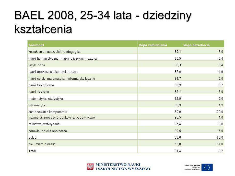 BAEL 2008, 25-34 lata - dziedziny kształcenia Kolumna1stopa zatrudnieniastopa bezrobocia kształcenie nauczycieli, pedagogika85,17,0 nauki humanistyczn