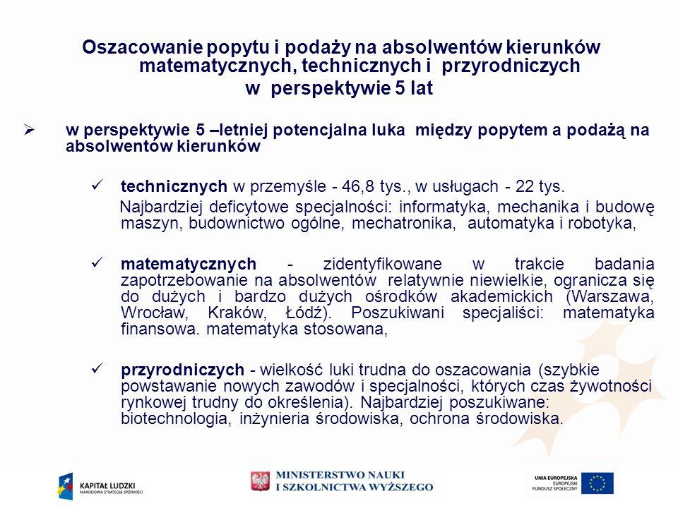 20092010 Kierunki zamawiane: 1.automatyka i robotyka, 2.biotechnologia, 3.budownictwo, 4.chemia, 5.energetyka, 6.fizyka/fizyka techniczna, 7.informatyka, 8.inżynieria materiałowa, 9.inżynieria środowiska, 10.matematyka, 11.mechanika i budowa maszyn, 12.mechatronika, 13.ochrona środowiska, 14.wzornictwo Kierunki zamawiane lista podstawowe: 1.automatyka i robotyka, 2.biotechnologia, 3.budownictwo, 4.chemia, 5.energetyka, 6.fizyka/fizyka techniczna, 7.informatyka, 8.inżynieria materiałowa, 9.inżynieria środowiska, 10.matematyka, 11.mechanika i budowa maszyn, 12.mechatronika, 13.ochrona środowiska, 14.wzornictwo Kierunki unikatowe, makrokierunki oraz studia międzykierunkowe oparte na kierunkach z listy podstawowych kierunków zamawianych