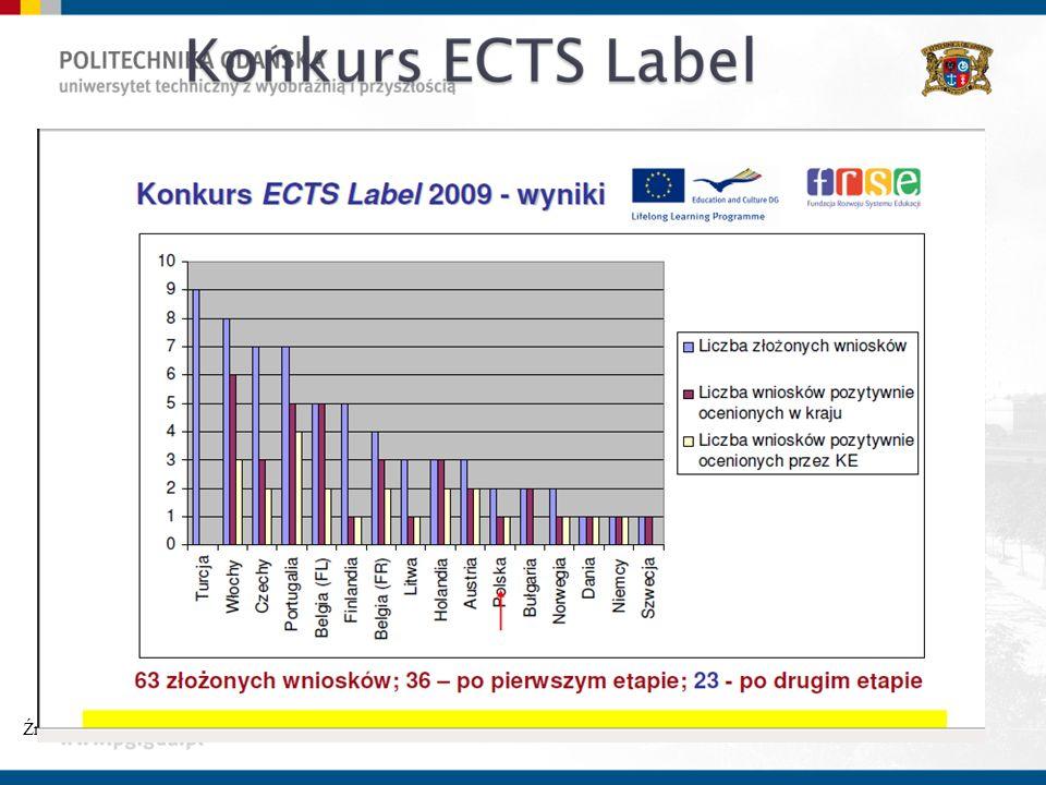 Źródło: http://ekspercibolonscy.org.pl/sites/ekspercibolonscy.org.pl/files/BS_ECTS_DS_Labels_wyniki_20091.pdf