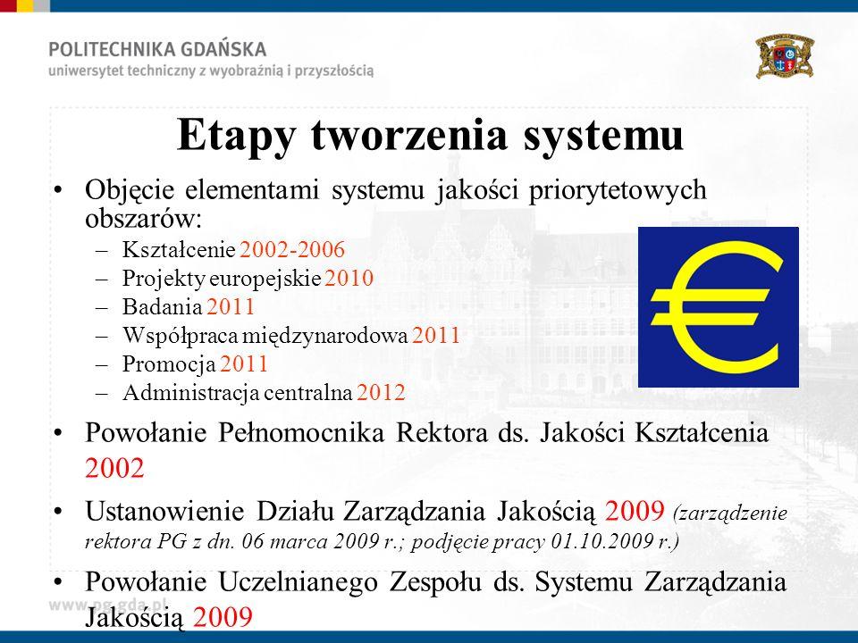Etapy tworzenia systemu Objęcie elementami systemu jakości priorytetowych obszarów: –Kształcenie 2002-2006 –Projekty europejskie 2010 –Badania 2011 –Współpraca międzynarodowa 2011 –Promocja 2011 –Administracja centralna 2012 Powołanie Pełnomocnika Rektora ds.