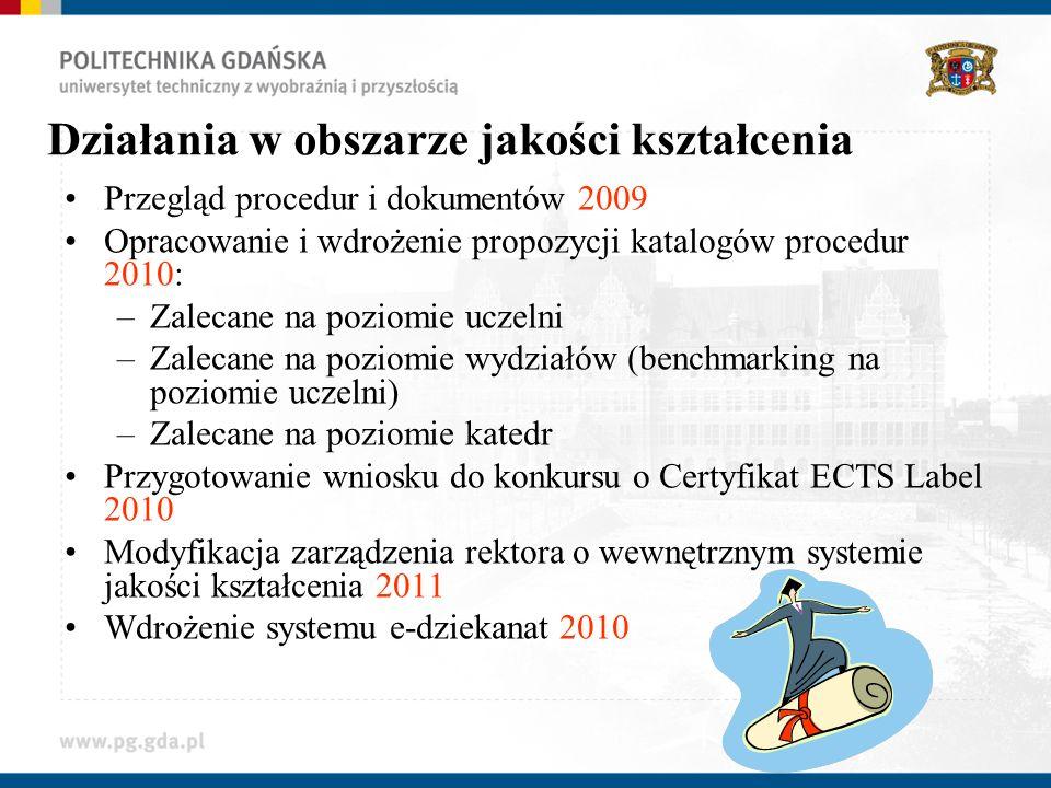 Działania w obszarze jakości kształcenia Przegląd procedur i dokumentów 2009 Opracowanie i wdrożenie propozycji katalogów procedur 2010: –Zalecane na