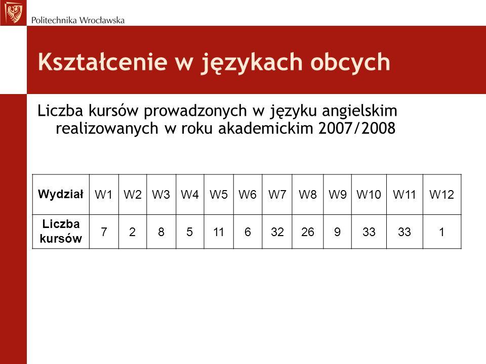 Kształcenie w językach obcych Liczba kursów prowadzonych w języku angielskim realizowanych w roku akademickim 2007/2008 WydziałW1W2W3W4W5W6W7W8W9W10W1