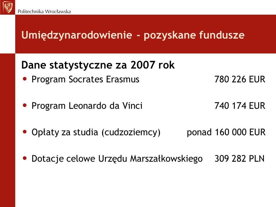 Umiędzynarodowienie - pozyskane fundusze Dane statystyczne za 2007 rok Program Socrates Erasmus780 226 EUR Program Leonardo da Vinci740 174 EUR Opłaty