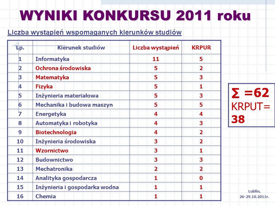 WYNIKI KONKURSU 2011 roku Liczba wystąpień wspomaganych kierunków studiów Lp.Kierunek studiówLiczba wystąpieńKRPUR 1Informatyka115 2Ochrona środowiska