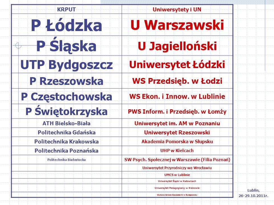 KRPUTUniwersytety i UN P Łódzka U Warszawski P Śląska U Jagielloński UTP Bydgoszcz Uniwersytet Łódzki P Rzeszowska WS Przedsięb. w Łodzi P Częstochows