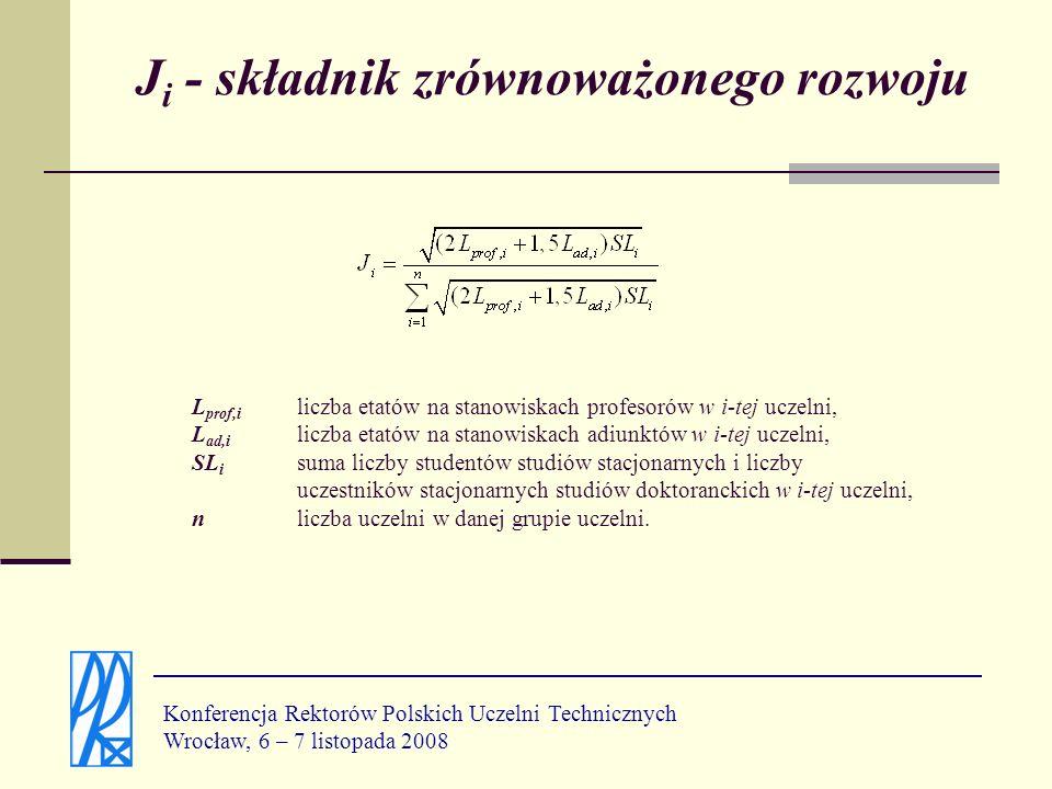 B i - składnik badawczy Konferencja Rektorów Polskich Uczelni Technicznych Wrocław, 6 – 7 listopada 2008 L Gi liczba projektów badawczych realizowanych w i-tej uczelni w poprzednim roku, nliczba uczelni w danej grupie uczelni.