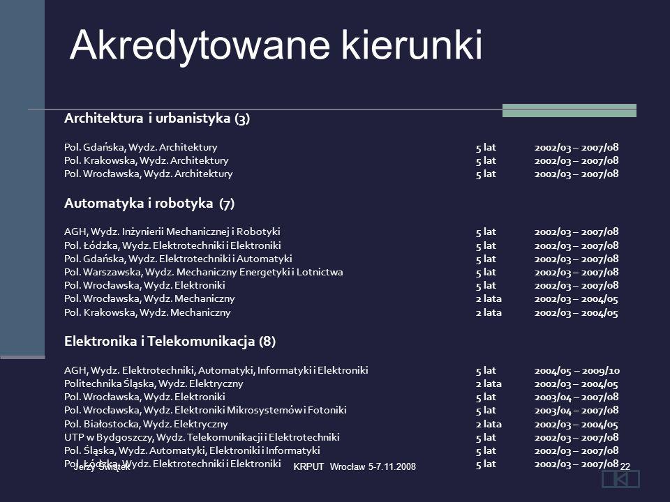 Architektura i urbanistyka (3) Pol. Gdańska, Wydz. Architektury 5 lat2002/03 – 2007/08 Pol. Krakowska, Wydz. Architektury 5 lat2002/03 – 2007/08 Pol.
