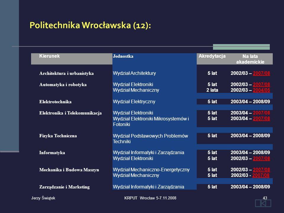 Kierunek Jednostka AkredytacjaNa lata akademickie Architektura i urbanistyka Wydział Architektury5 lat2002/03 – 2007/08 Automatyka i robotyka Wydział