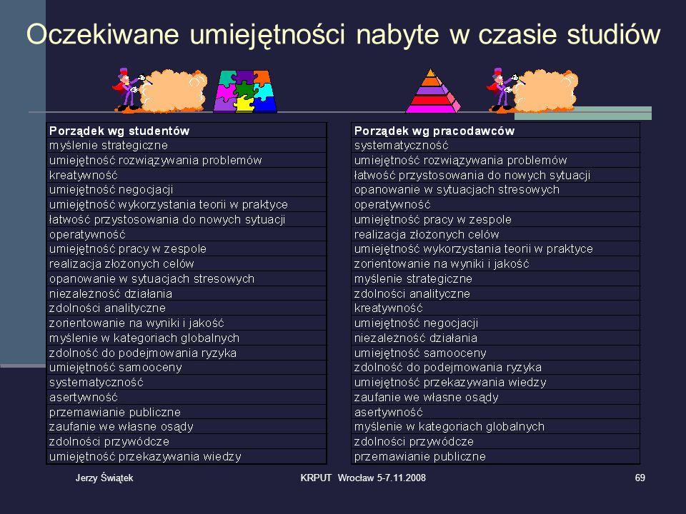 Oczekiwane umiejętności nabyte w czasie studiów 69KRPUT Wrocław 5-7.11.2008 Jerzy Świątek