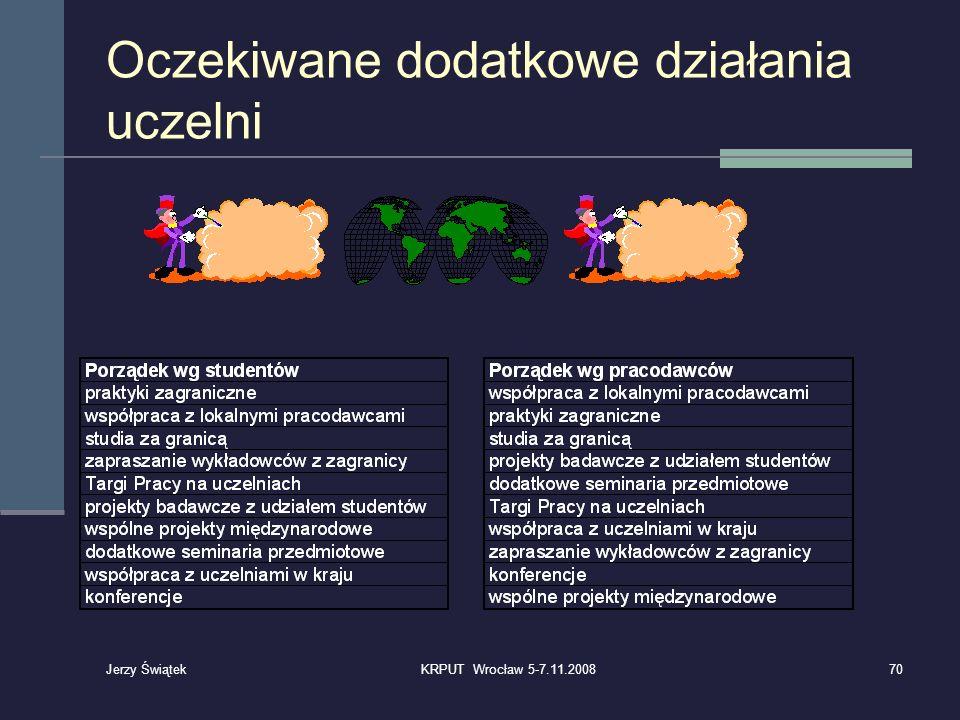 Oczekiwane dodatkowe działania uczelni 70KRPUT Wrocław 5-7.11.2008 Jerzy Świątek