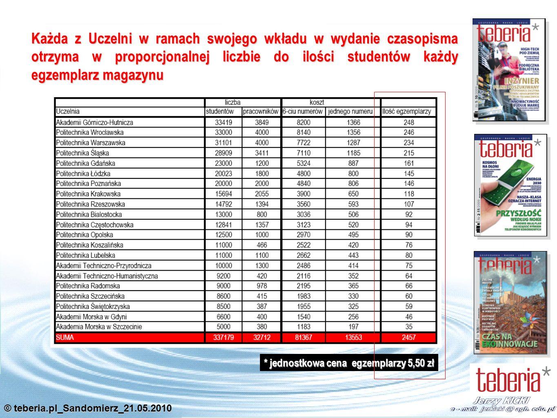 © teberia.pl_Sandomierz_21.05.2010 Każda z Uczelni w ramach swojego wkładu w wydanie czasopisma otrzyma w proporcjonalnej liczbie do ilości studentów każdy egzemplarz magazynu * jednostkowa cena egzemplarzy 5,50 zł