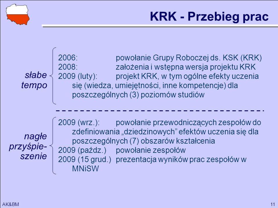 11AK&BM 2006:powołanie Grupy Roboczej ds. KSK (KRK) 2008:założenia i wstępna wersja projektu KRK 2009 (luty):projekt KRK, w tym ogólne efekty uczenia