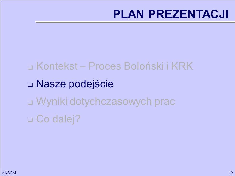 13AK&BM Kontekst – Proces Boloński i KRK Nasze podejście Wyniki dotychczasowych prac Co dalej? PLAN PREZENTACJI