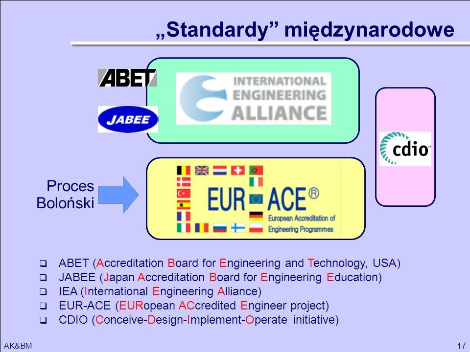 17AK&BM Proces Boloński Standardy międzynarodowe ABET (Accreditation Board for Engineering and Technology, USA) JABEE (Japan Accreditation Board for E