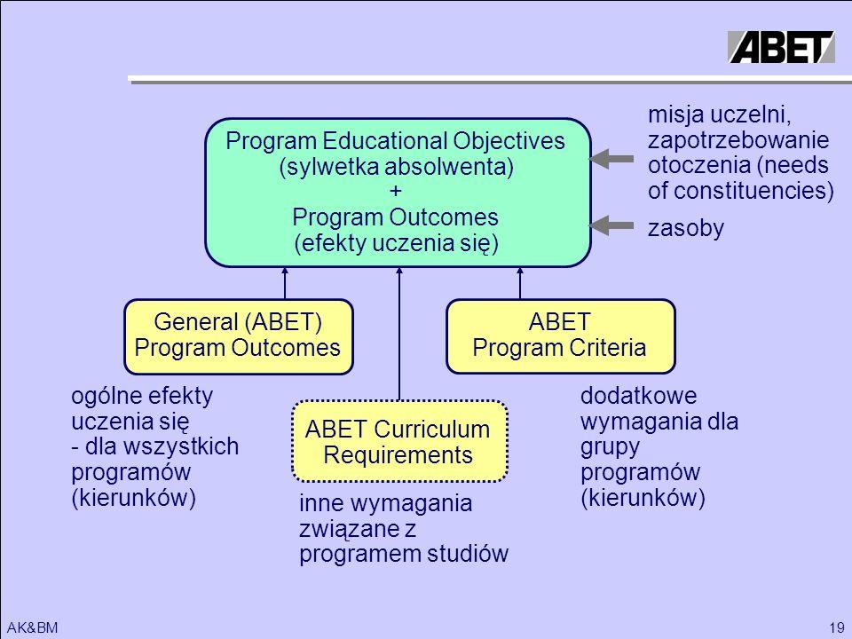 19AK&BM Program Educational Objectives (sylwetka absolwenta) + Program Outcomes (efekty uczenia się) misja uczelni, zapotrzebowanie otoczenia (needs o