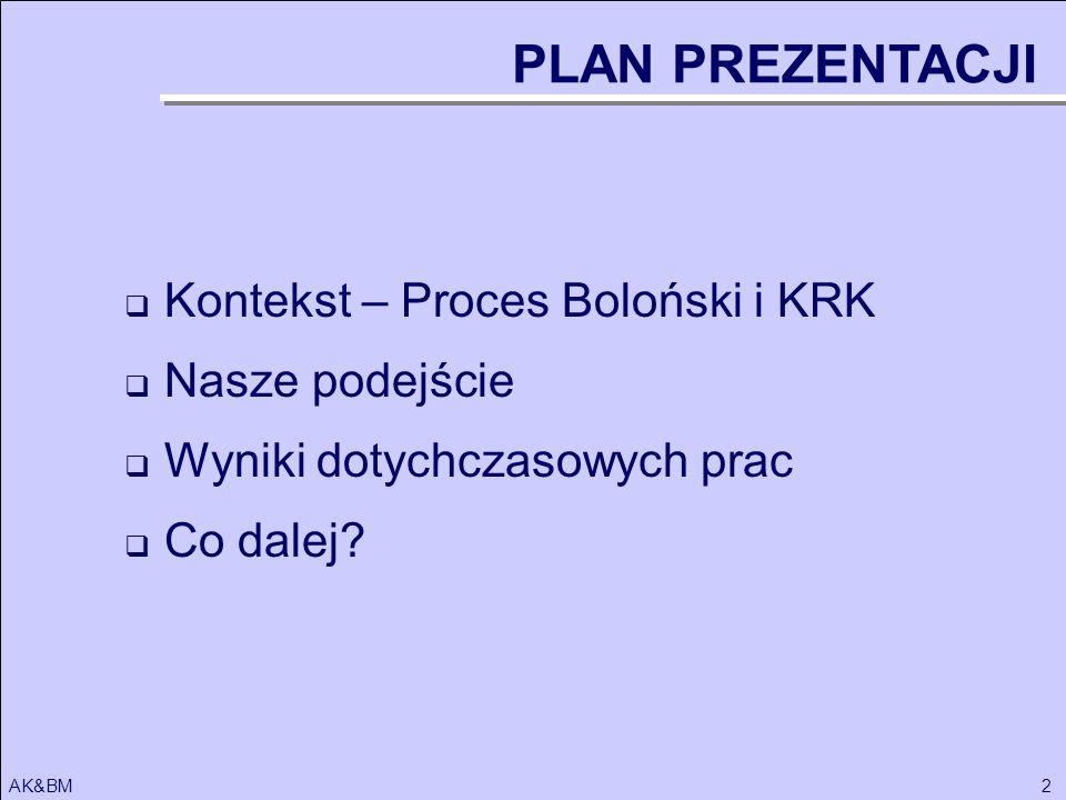 2AK&BM Kontekst – Proces Boloński i KRK Nasze podejście Wyniki dotychczasowych prac Co dalej? PLAN PREZENTACJI