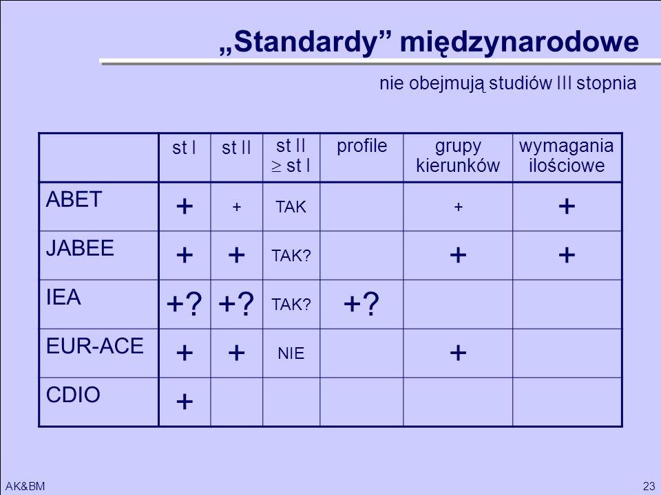 23AK&BM st Ist II st I profilegrupy kierunków wymagania ilościowe ABET + +TAK+ + JABEE ++ TAK? ++ IEA +? TAK? +? EUR-ACE ++ NIE + CDIO + Standardy mię