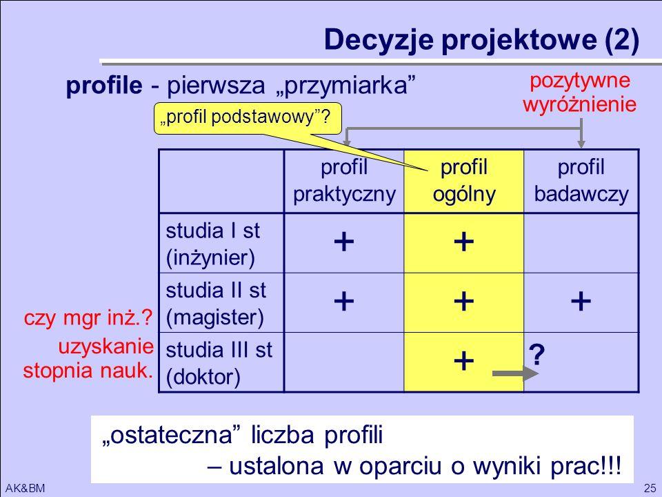 25AK&BM profil praktyczny profil ogólny profil badawczy studia I st (inżynier) ++ studia II st (magister) +++ studia III st (doktor) + ? Decyzje proje