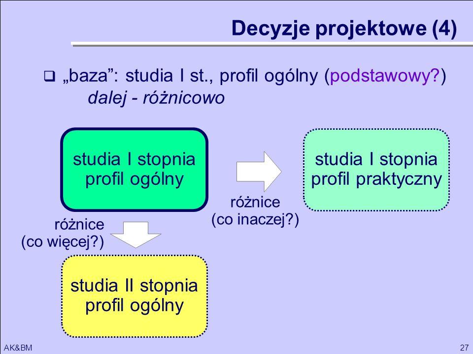 27AK&BM studia I stopnia profil ogólny różnice (co inaczej?) Decyzje projektowe (4) studia II stopnia profil ogólny studia I stopnia profil praktyczny