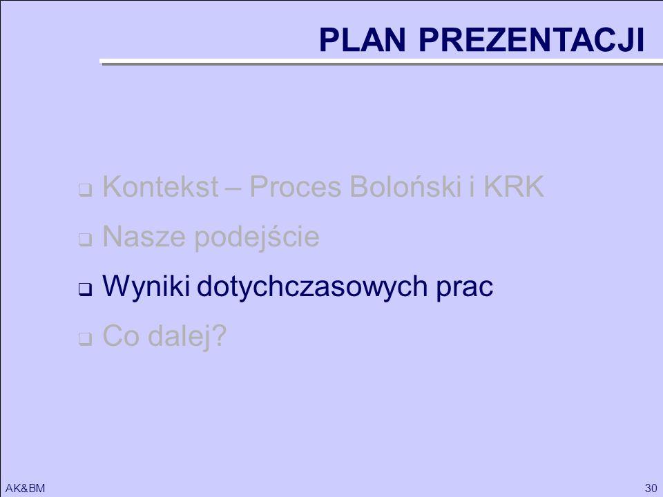 30AK&BM Kontekst – Proces Boloński i KRK Nasze podejście Wyniki dotychczasowych prac Co dalej? PLAN PREZENTACJI
