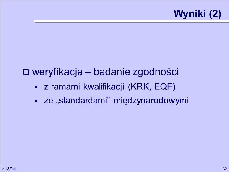 32AK&BM weryfikacja – badanie zgodności z ramami kwalifikacji (KRK, EQF) ze standardami międzynarodowymi Wyniki (2)