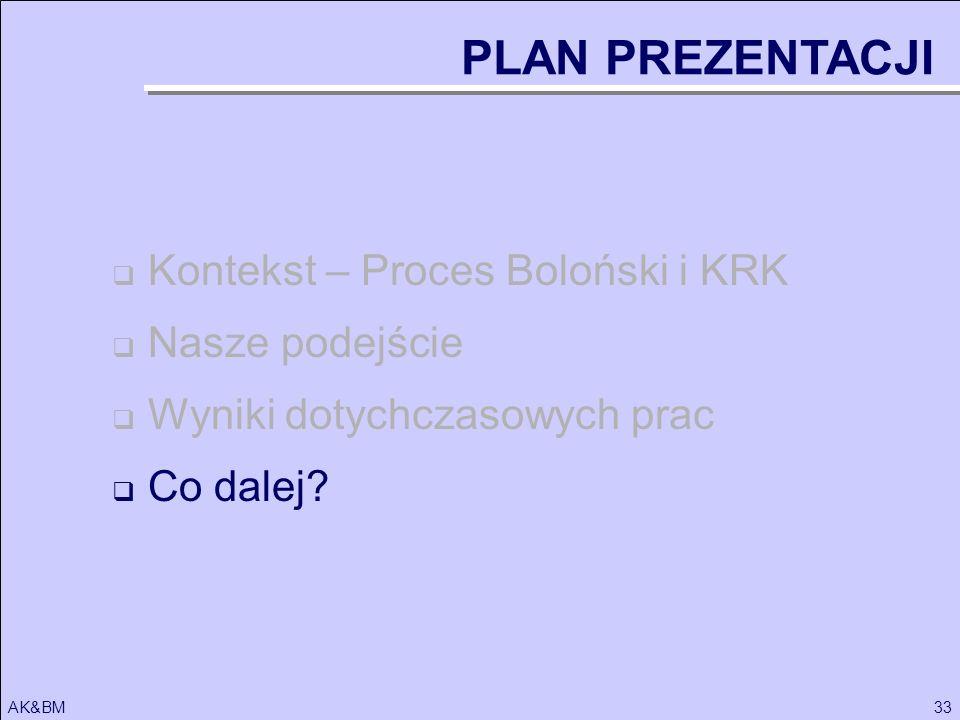 33AK&BM Kontekst – Proces Boloński i KRK Nasze podejście Wyniki dotychczasowych prac Co dalej? PLAN PREZENTACJI