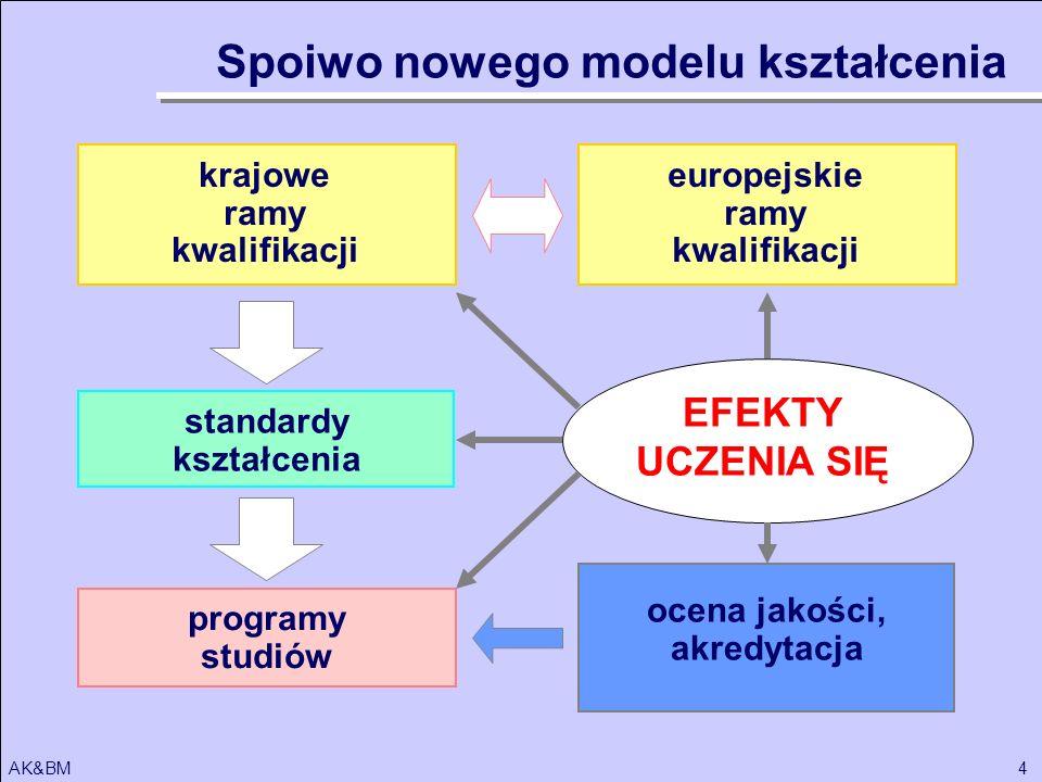 4AK&BM krajowe ramy kwalifikacji standardy kształcenia programy studiów EFEKTY UCZENIA SIĘ ocena jakości, akredytacja europejskie ramy kwalifikacji Sp