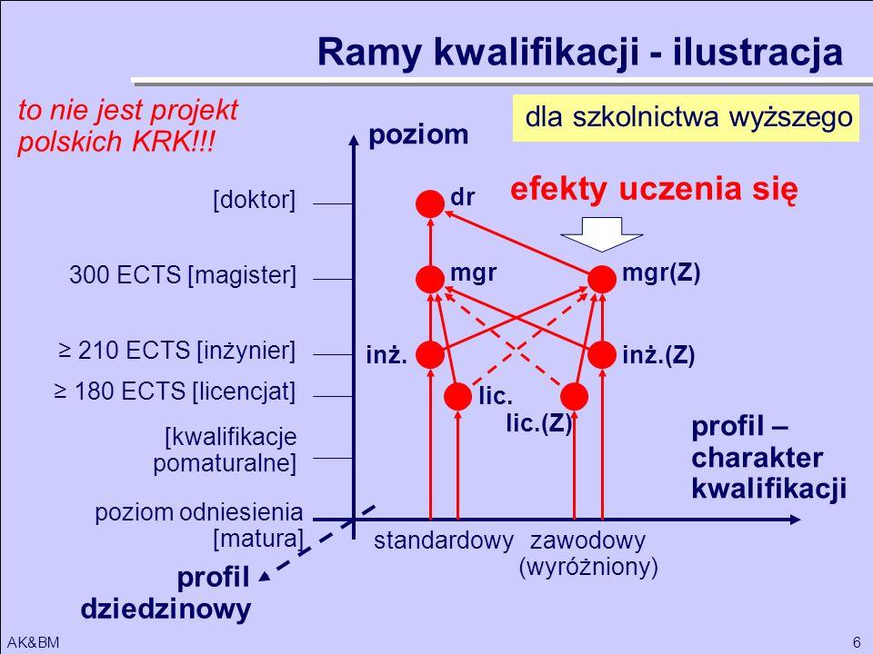 6AK&BM Ramy kwalifikacji - ilustracja poziom odniesienia [matura] poziom 180 ECTS [licencjat] [kwalifikacje pomaturalne] 300 ECTS [magister] [doktor]