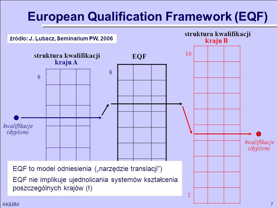 7AK&BM 8 10 1 6 EQF struktura kwalifikacji kraju A struktura kwalifikacji kraju B kwalifikacje (dyplom) kwalifikacje (dyplom) European Qualification F