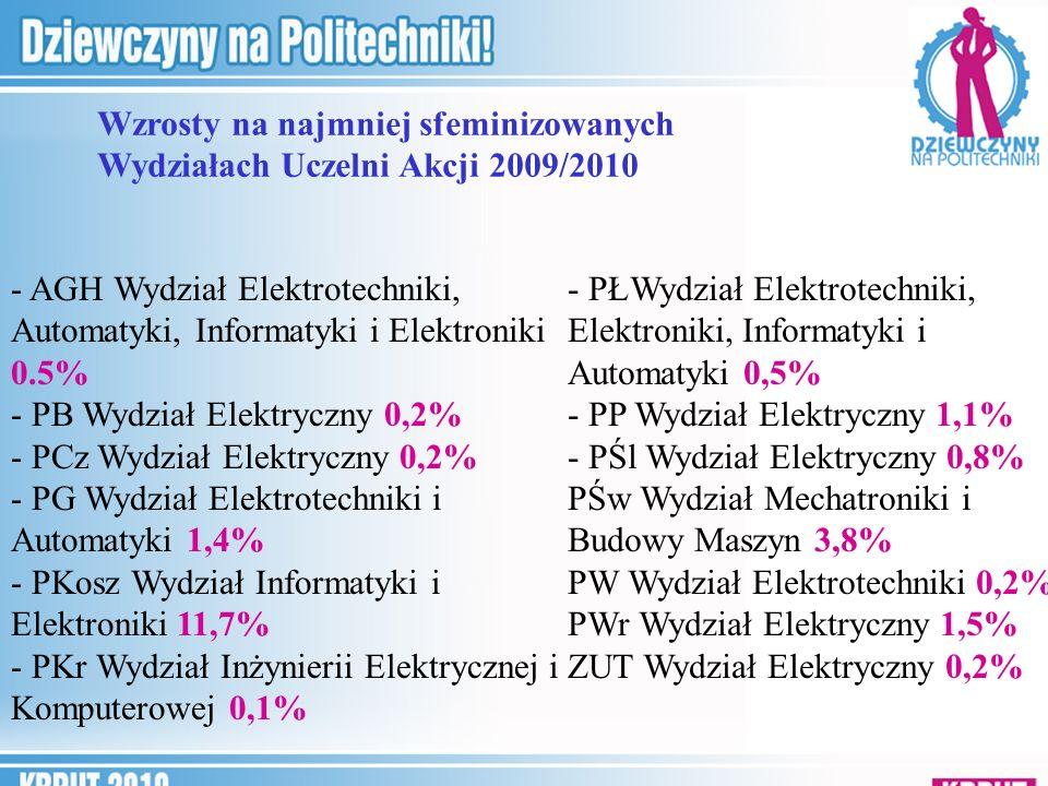 Wzrosty na najmniej sfeminizowanych Wydziałach Uczelni Akcji 2009/2010 - AGH Wydział Elektrotechniki, Automatyki, Informatyki i Elektroniki 0.5% - PB Wydział Elektryczny 0,2% - PCz Wydział Elektryczny 0,2% - PG Wydział Elektrotechniki i Automatyki 1,4% - PKosz Wydział Informatyki i Elektroniki 11,7% - PKr Wydział Inżynierii Elektrycznej i Komputerowej 0,1% - PŁWydział Elektrotechniki, Elektroniki, Informatyki i Automatyki 0,5% - PP Wydział Elektryczny 1,1% - PŚl Wydział Elektryczny 0,8% PŚw Wydział Mechatroniki i Budowy Maszyn 3,8% PW Wydział Elektrotechniki 0,2% PWr Wydział Elektryczny 1,5% ZUT Wydział Elektryczny 0,2%