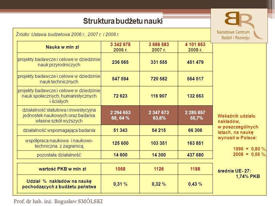 Prof.dr hab. inż. Bogusław SMÓLSKI Nauka w mln zł 3 342 978 2006 r.