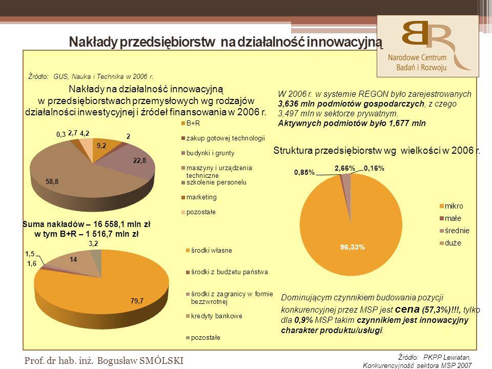 Nakłady na działalność innowacyjną w przedsiębiorstwach przemysłowych wg rodzajów działalności inwestycyjnej i źródeł finansowania w 2006 r.