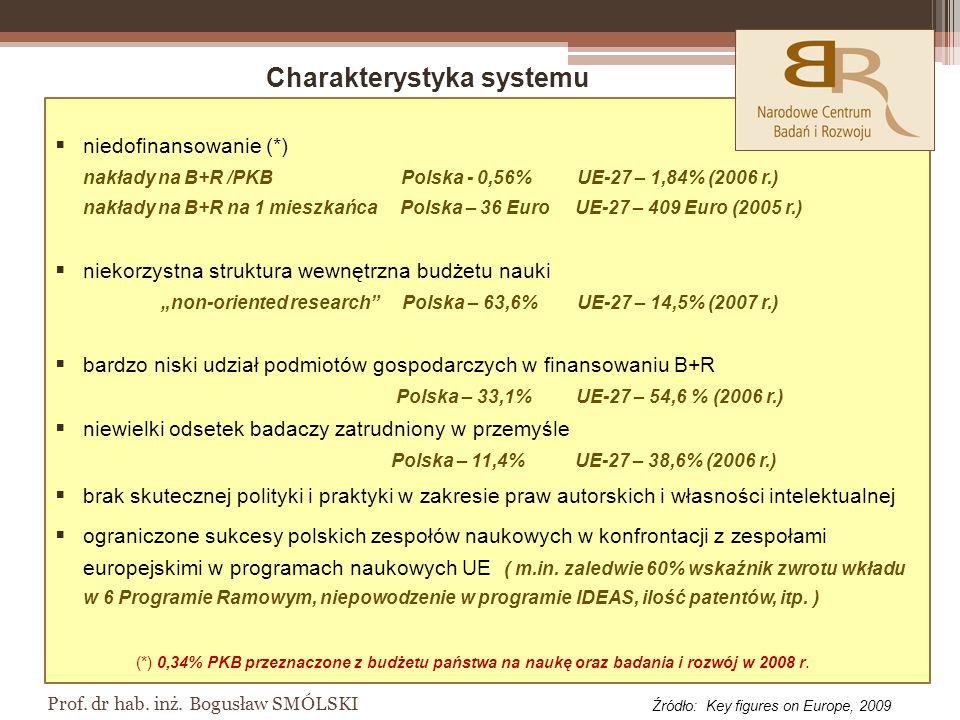 Prof.dr hab. inż.
