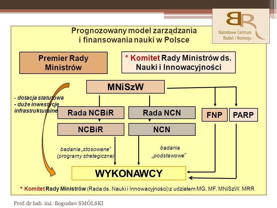 Prof.dr hab. inż. Bogusław SMÓLSKI MNiSzW Premier Rady Ministrów * Komitet Rady Ministrów ds.