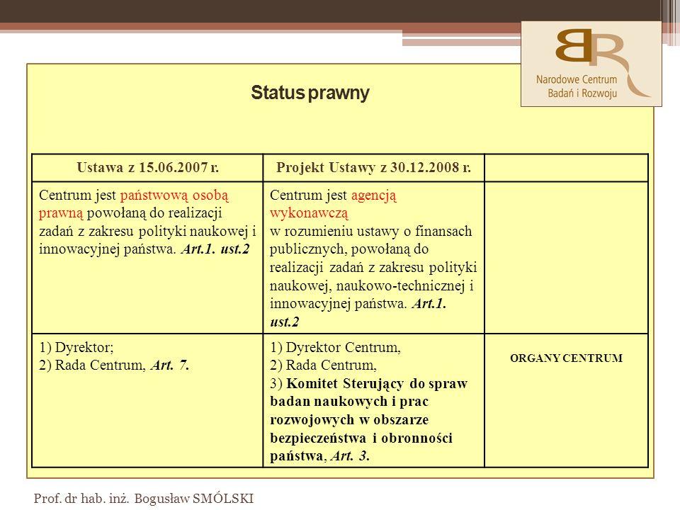Prof.dr hab. inż. Bogusław SMÓLSKI Ustawa z 15.06.2007 r.Projekt Ustawy z 30.12.2008 r.