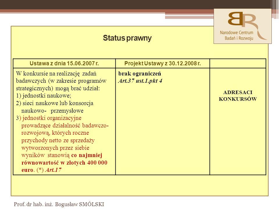 Prof.dr hab. inż. Bogusław SMÓLSKI Ustawa z dnia 15.06.2007 r.Projekt Ustawy z 30.12.2008 r.