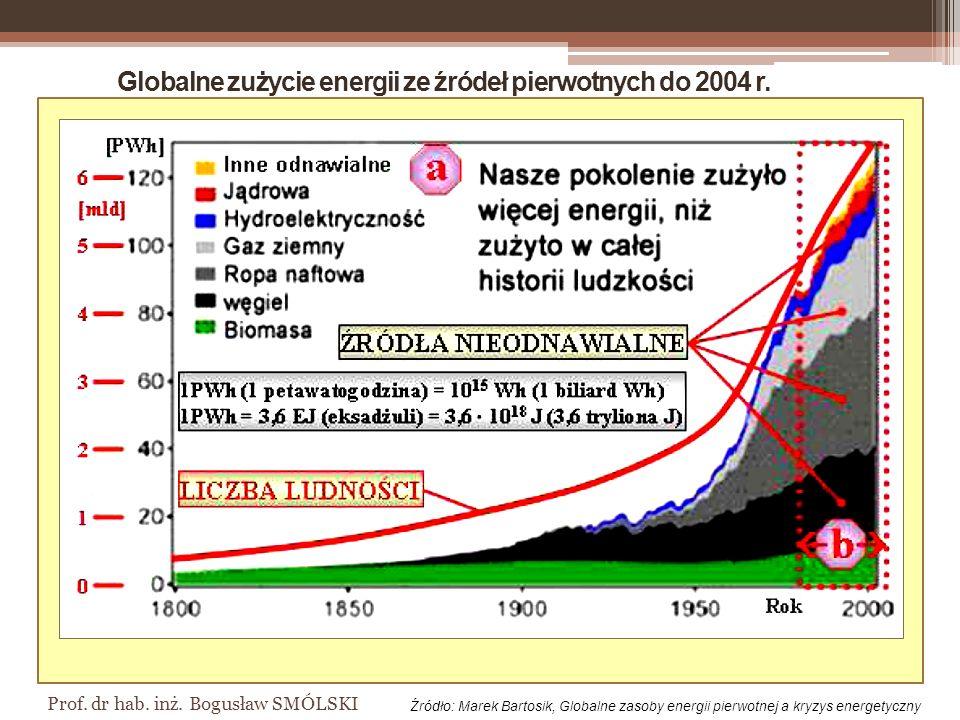 Prof.dr hab. inż. Bogusław SMÓLSKI Globalne zużycie energii ze źródeł pierwotnych do 2004 r.