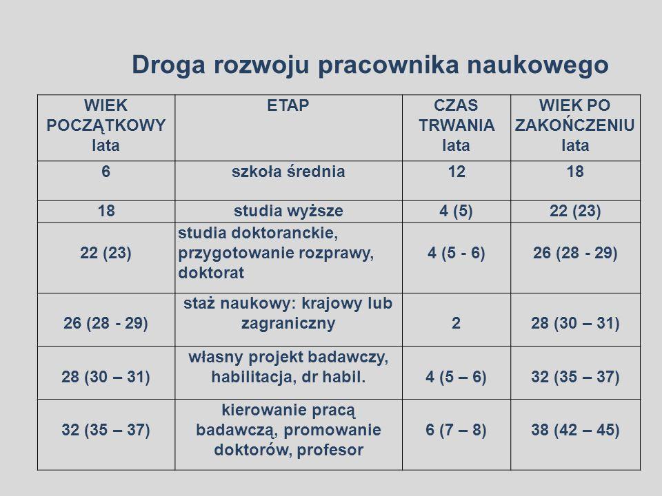 WIEK POCZĄTKOWY lata ETAPCZAS TRWANIA lata WIEK PO ZAKOŃCZENIU lata 6szkoła średnia1218 studia wyższe4 (5)22 (23) studia doktoranckie, przygotowanie rozprawy, doktorat 4 (5 - 6)26 (28 - 29) staż naukowy: krajowy lub zagraniczny228 (30 – 31) własny projekt badawczy, habilitacja, dr habil.4 (5 – 6)32 (35 – 37) kierowanie pracą badawczą, promowanie doktorów, profesor 6 (7 – 8)38 (42 – 45) Droga rozwoju pracownika naukowego