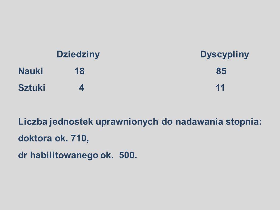 Dziedziny Dyscypliny Nauki 18 85 Sztuki 4 11 Liczba jednostek uprawnionych do nadawania stopnia: doktora ok.