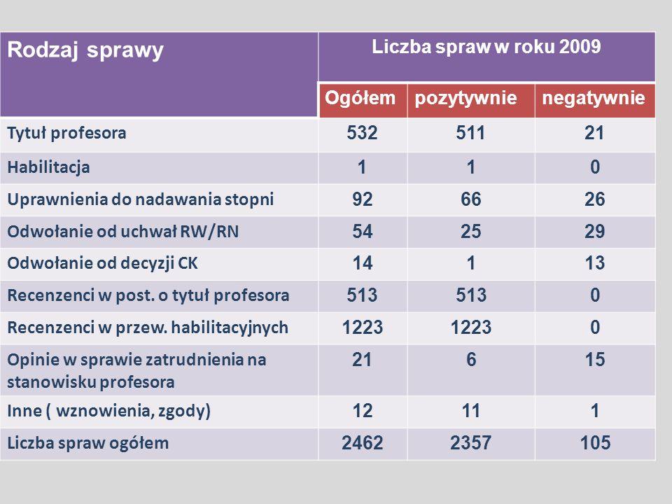 Wśród spraw rozpatrzonych w 2009 roku: –88,5% wnioski jednostek organizacyjnych szkół wyższych, –7,5% wnioski placówek naukowych PAN, –4% wnioski jednostek badawczo – rozwojowych.