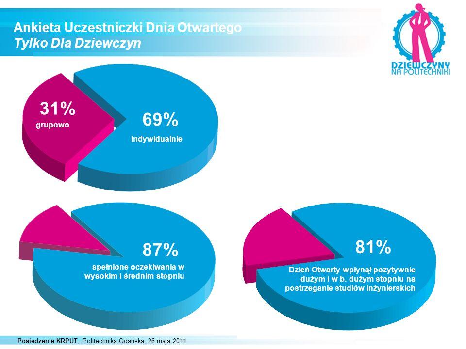 Posiedzenie KRPUT, Politechnika Gdańska, 26 maja 2011 Ankieta Uczestniczki Dnia Otwartego Tylko Dla Dziewczyn 69% 31% grupowo indywidualnie 87% spełni