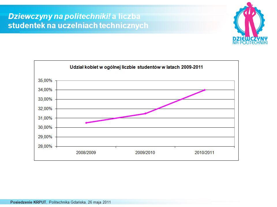 Posiedzenie KRPUT, Politechnika Gdańska, 26 maja 2011 Ankieta Uczestniczki Dnia Otwartego Tylko Dla Dziewczyn 71% Negatywne opinie o studiach politechnicznych w wydaniu kobiecym - Studia inżynierskie nie są dla kobiet - To studia trudne i niewdzięczne - Po tych studiach kobieta nie dostanie pracy - Na tych studiach kobieta nie będzie się dobrze czuć
