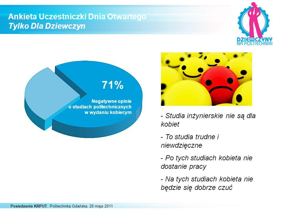 Posiedzenie KRPUT, Politechnika Gdańska, 26 maja 2011 Ankieta Uczestniczki Dnia Otwartego Tylko Dla Dziewczyn 71% Negatywne opinie o studiach politech