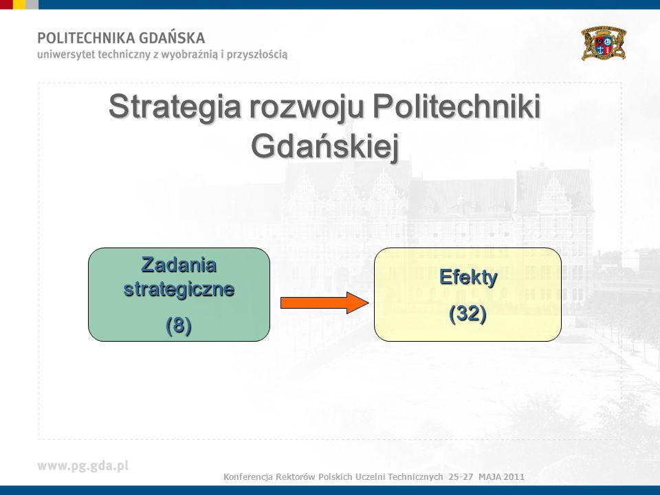 Strategia rozwoju Politechniki Gdańskiej Zadania strategiczne (8)Efekty(32) Konferencja Rektorów Polskich Uczelni Technicznych 25-27 MAJA 2011